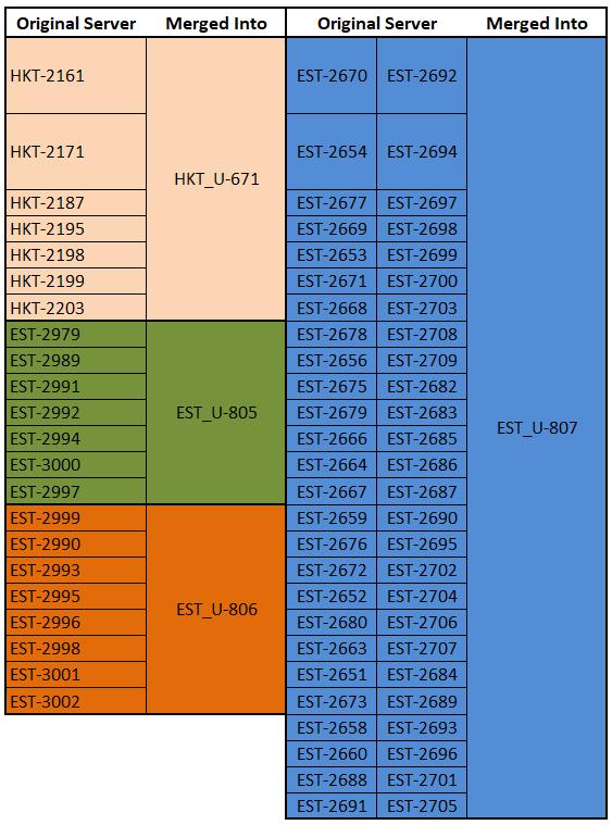 Server Merge [2021/01/08]